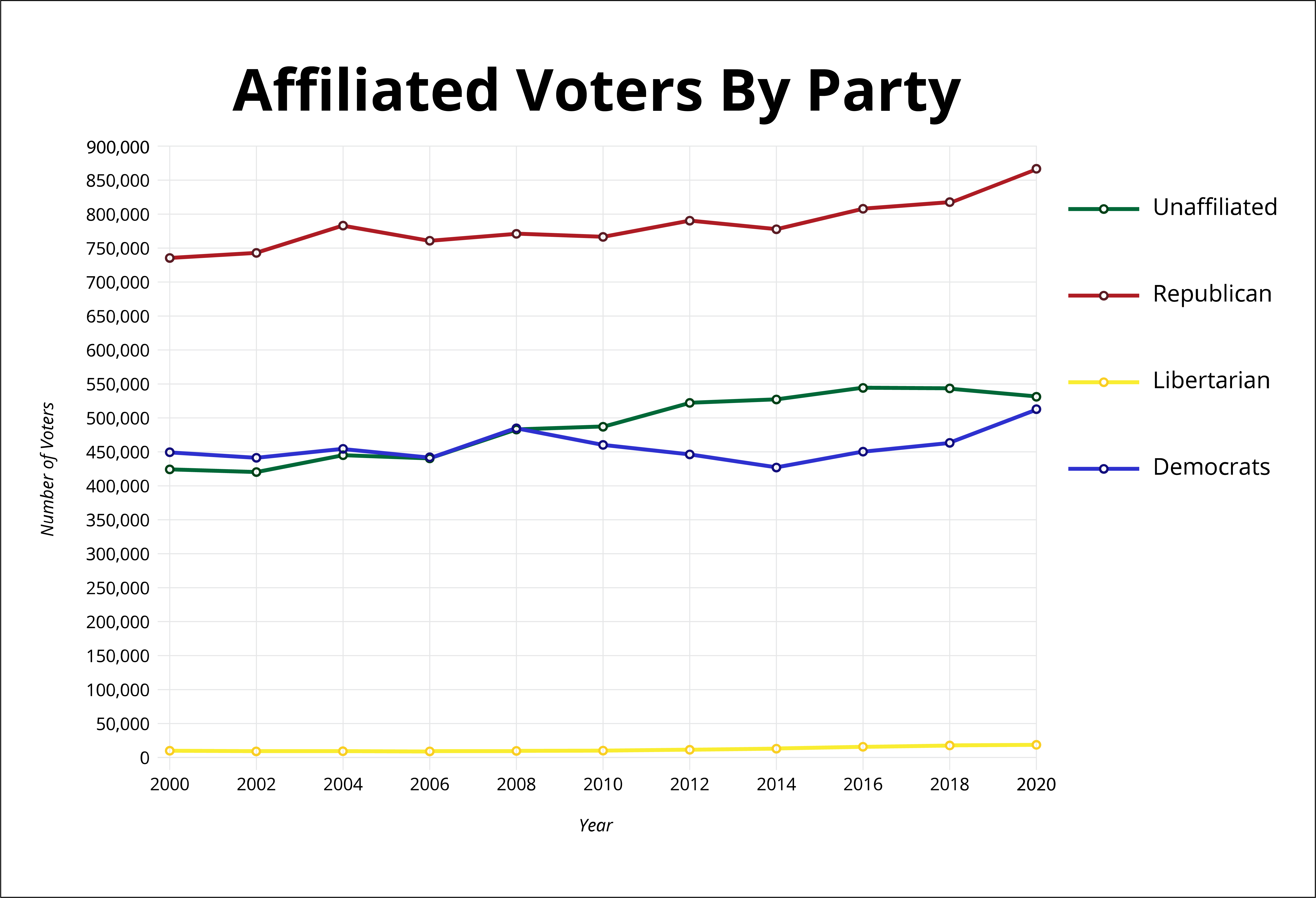 Affiliated Voters Graph